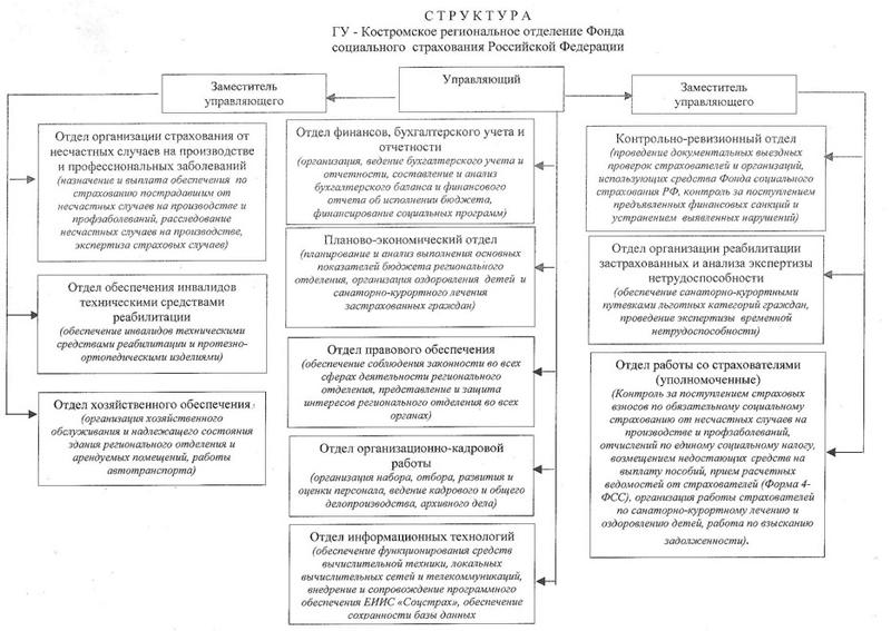 Структура регионального отделения Фонла социального страхования(г.Кострома) .